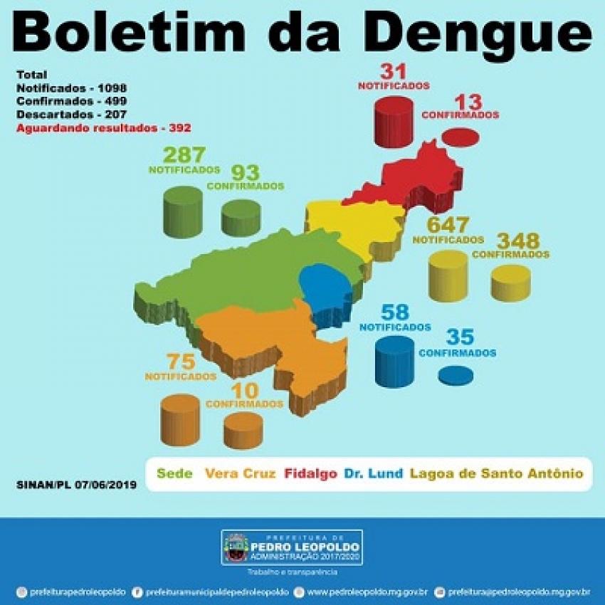 Confira os últimos números da dengue em Pedro Leopoldo